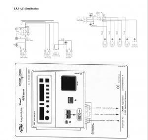 B32 - AC-distribution